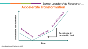 The breakthrough model of sustainable leadership and transformation.
