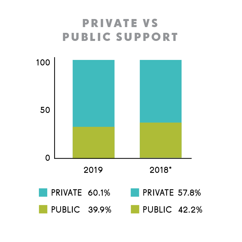 FY19 Financials - Public vs Private Support
