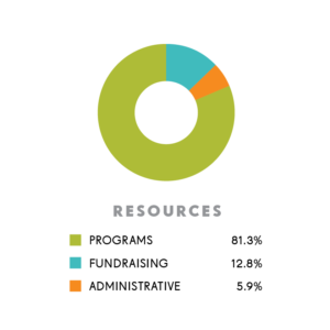 FY19 Financials - Resource Use