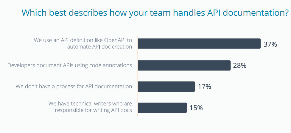 Which best describes how your team handles API documentation?