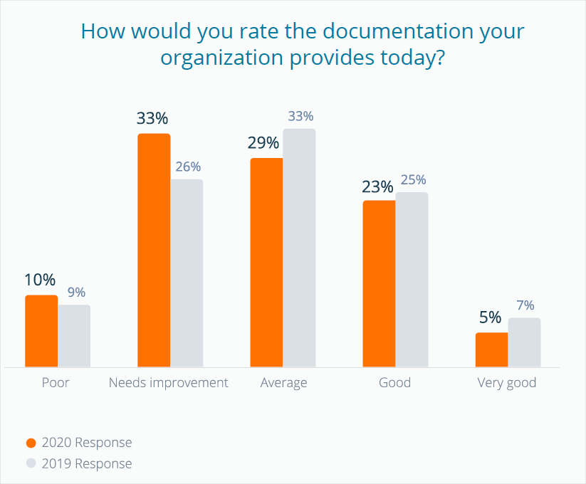 How would you rate the documentation your organization provides today?