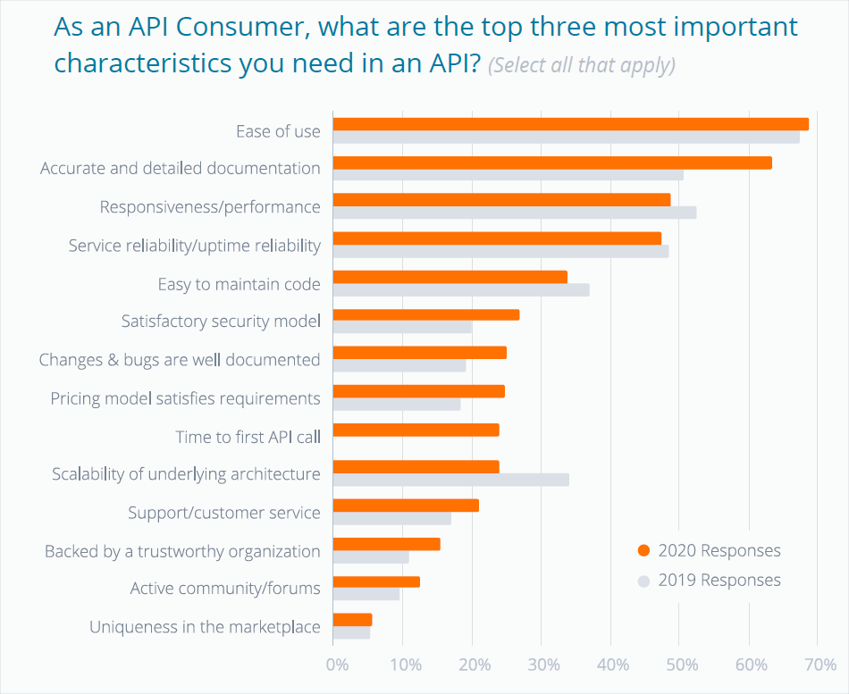 As an API Consumer, what are the top three most important characteristics you need in an API?