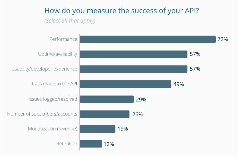 How do you measure the success of your API?