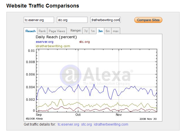 Comparing the reach of TC.eserver.org, stc.org, and idratherbewriting.com