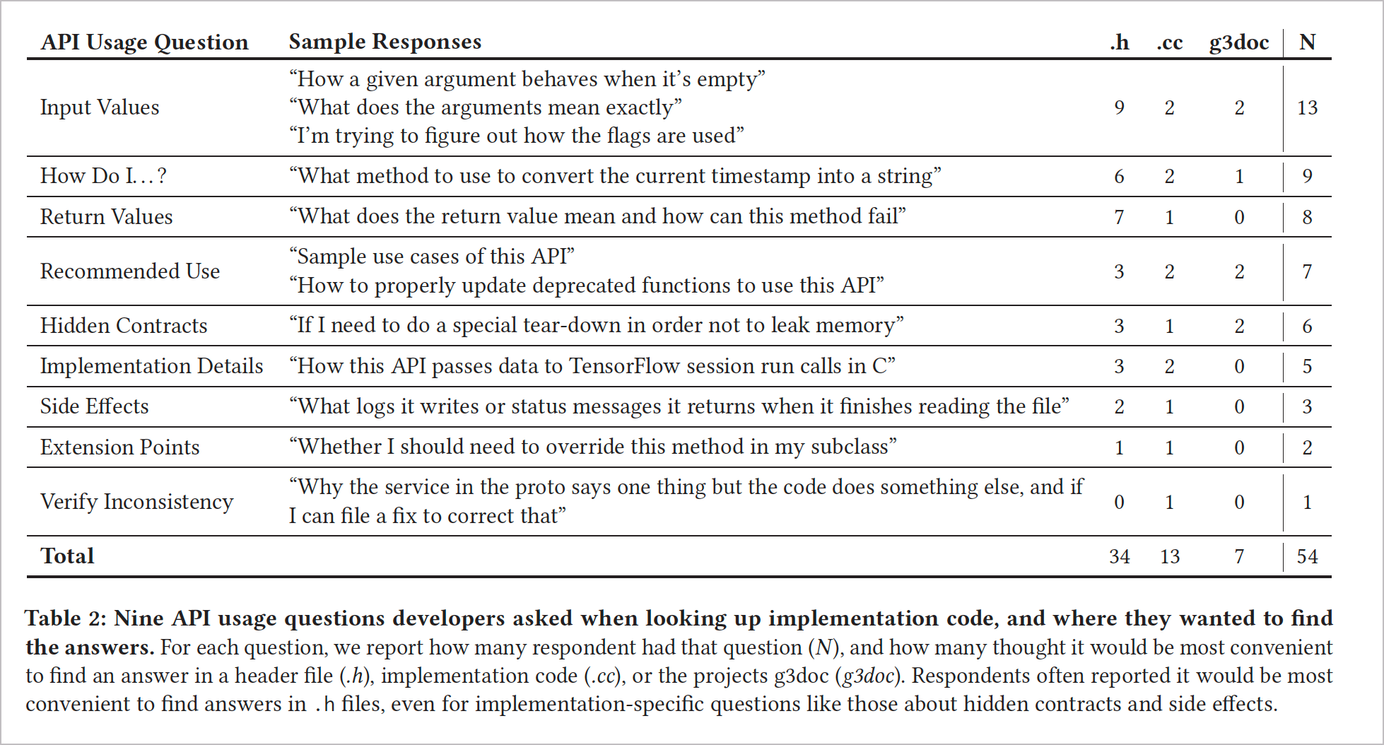 What to focus on in documentation