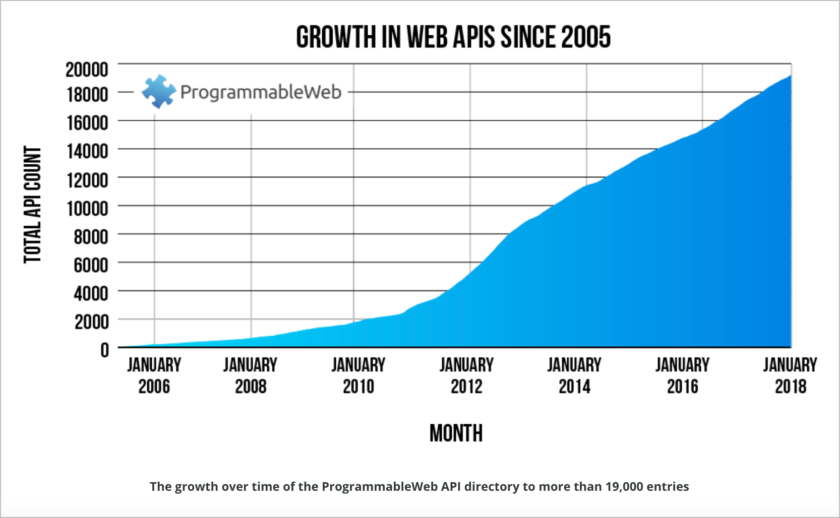 The phenomenal growth in web APIs