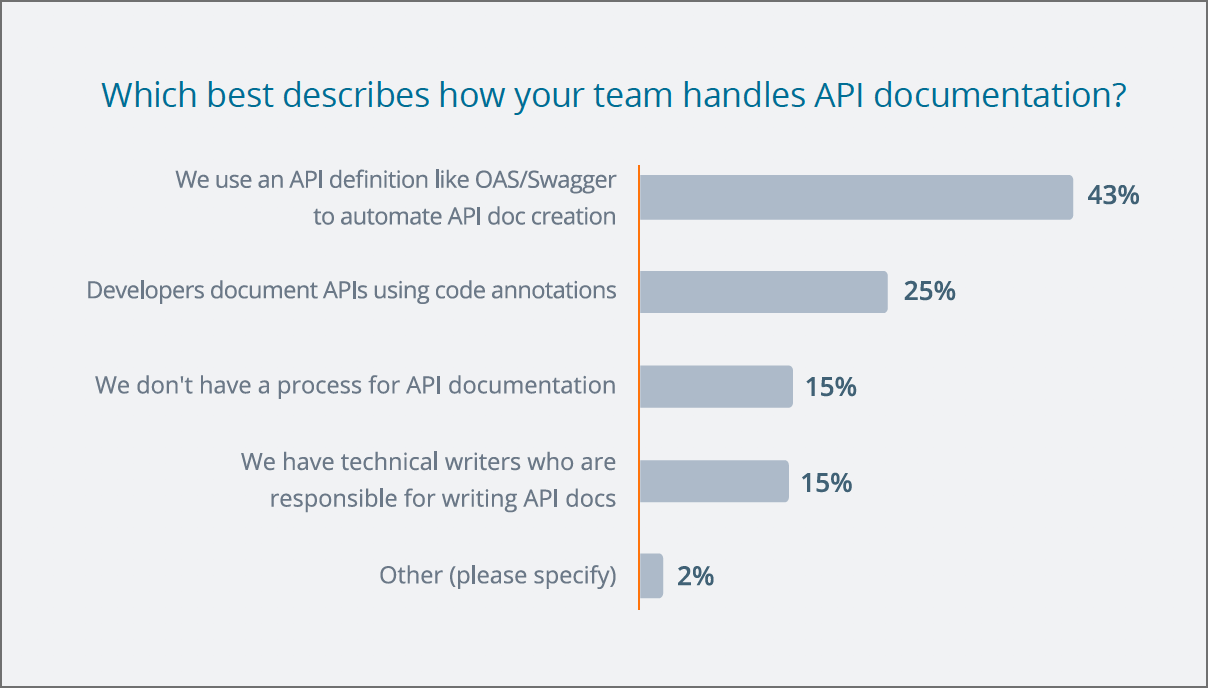 How teams are handling docs, The State of API 2019, p.42