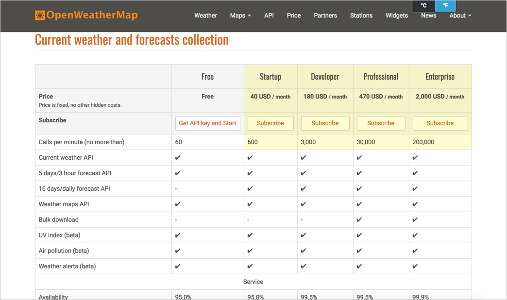 Pricing tier for OpenWeatherMap API