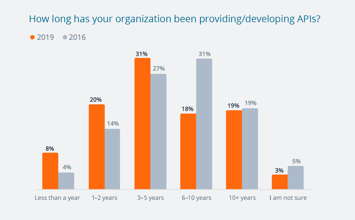 Most companies are new to API development