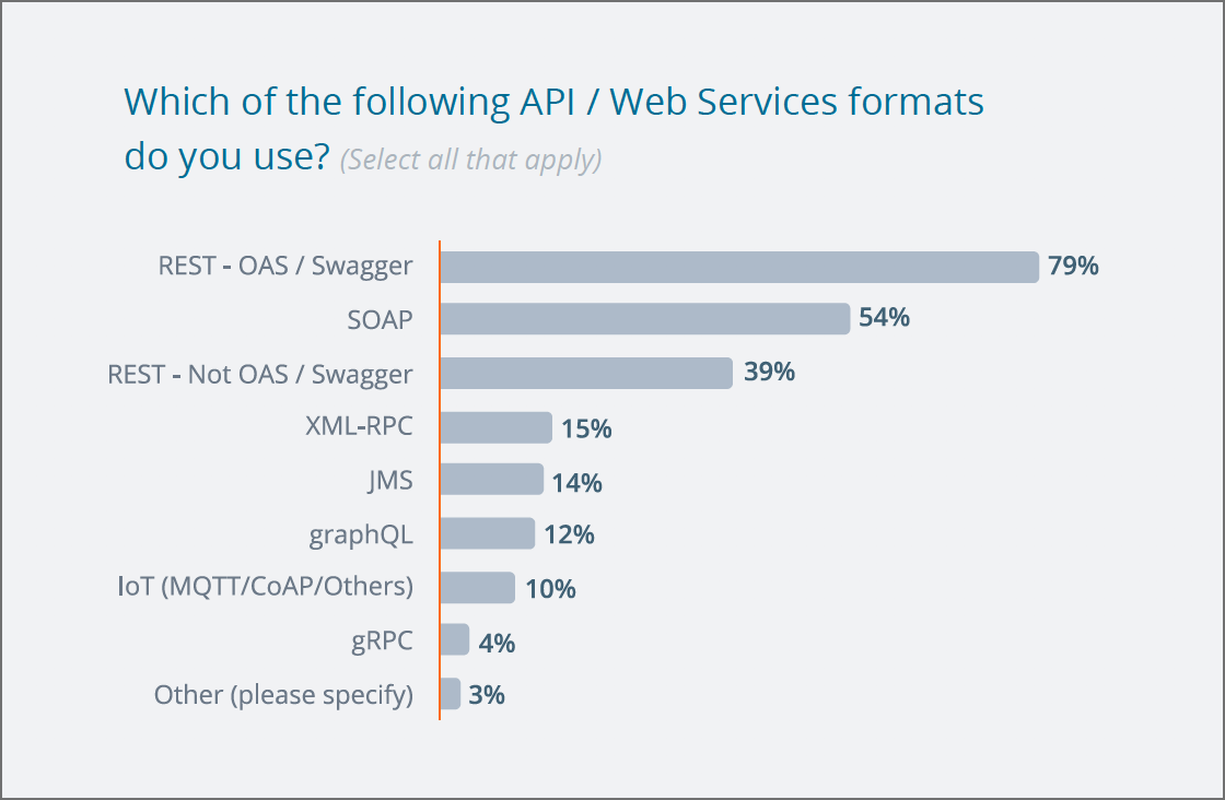 Popularity of web service APIs