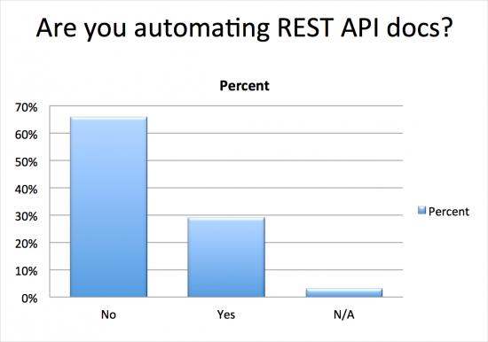 Are you automating your REST API documentation?