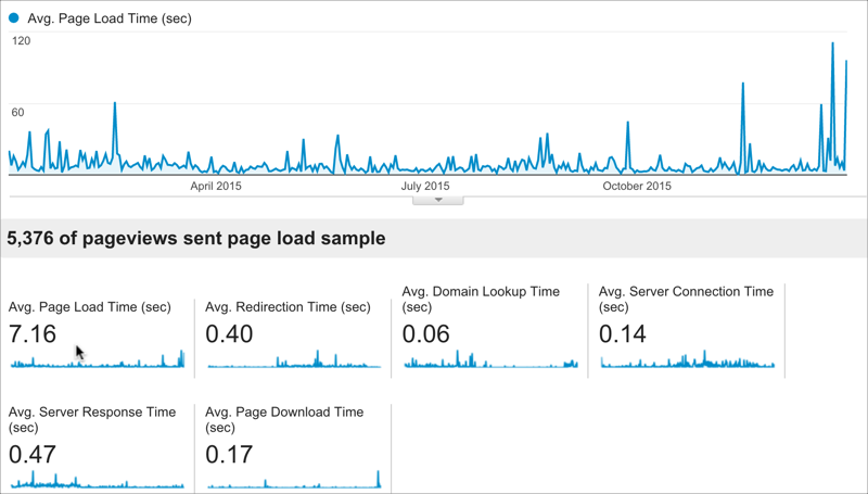 Average page load time according to Pingdom