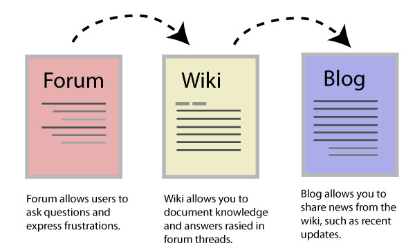 A possible workflow from forum to wiki to blog