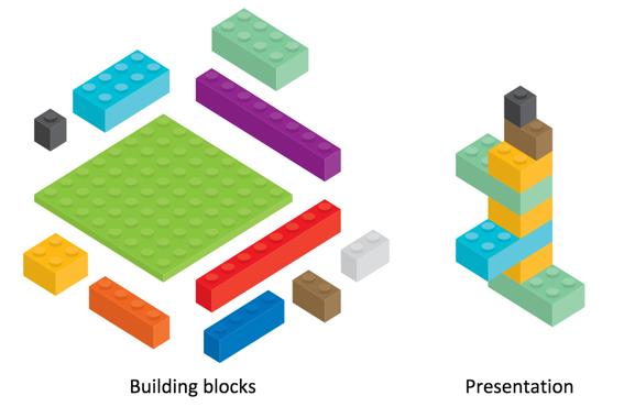 Building blocks versus presentation