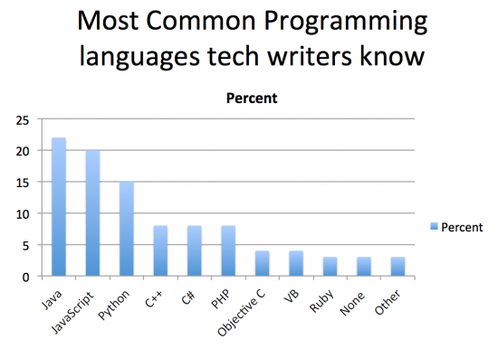 Common programming languages tech writers know