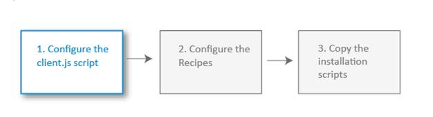 configurationdetails