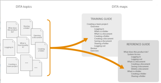 DITA's content re-use model