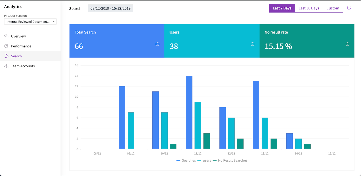 Search analytics in Document360