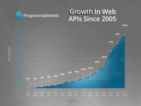 Web APIs have exploded exponentially in popularity in the past decade.
