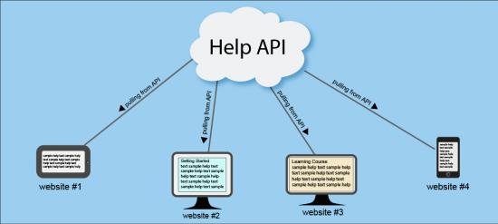 Help API