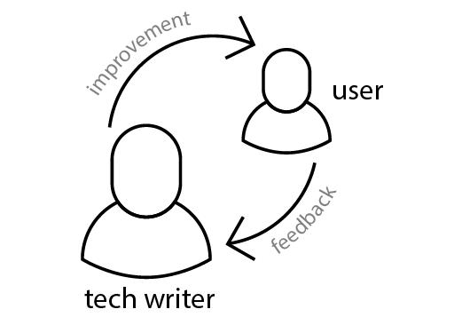 Iterative doc feedback