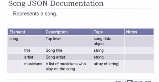 table approach to documenting json