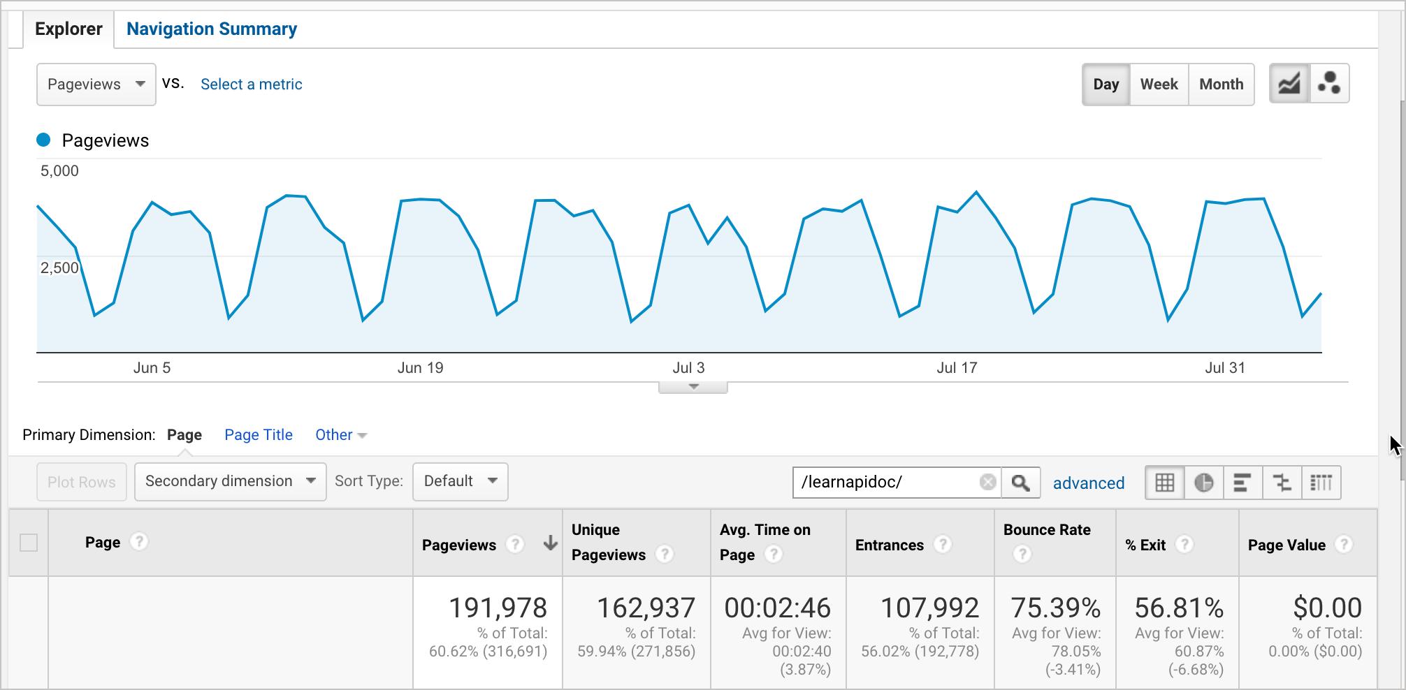 Traffic on API doc site