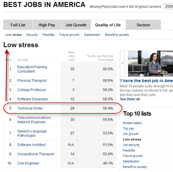 Technical writers are among the least stressed out, apparently