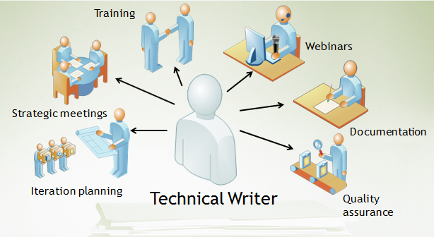 Playing many roles as a technical writer