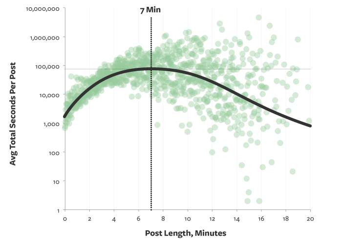 Ideal length of a blog post