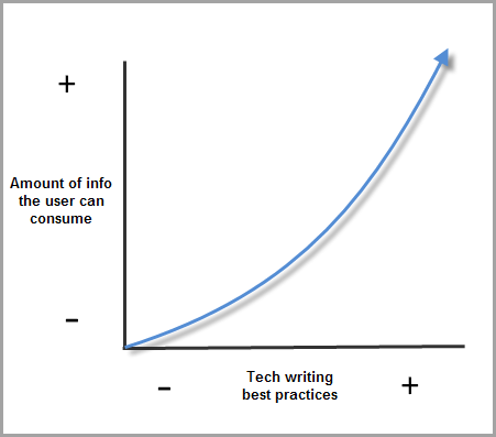 The more best practices you use, the more info you can deliver to the user in a consummable way.