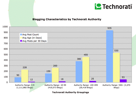 Technorati Report on Posting Frequency