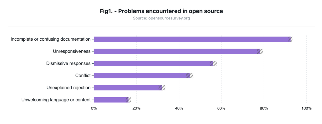 Lack of proper documentation top reason for not joining open-source projects