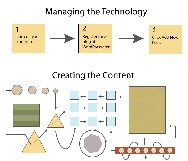 Managing the technology is easy; creating the content is much more complicated.