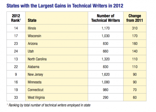 Cities where jobs are growing for technical writers