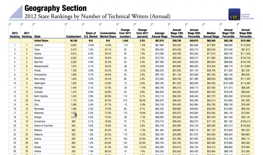 Detailed breakdown of locations and wages for technical writing jobs