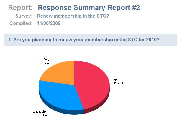 21 percent renewal rate