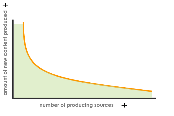The long tail of content production