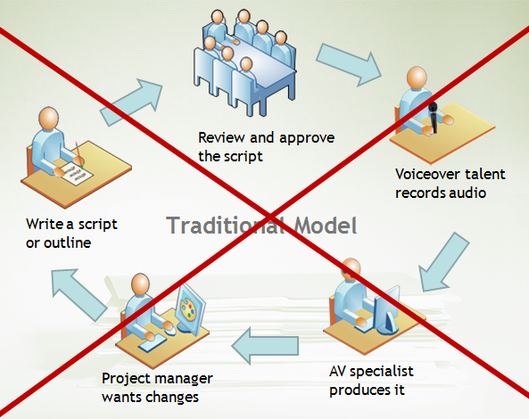 The traditional model for creating screencasts