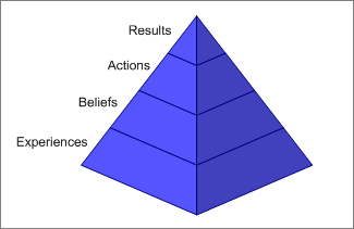 Triangle of Results