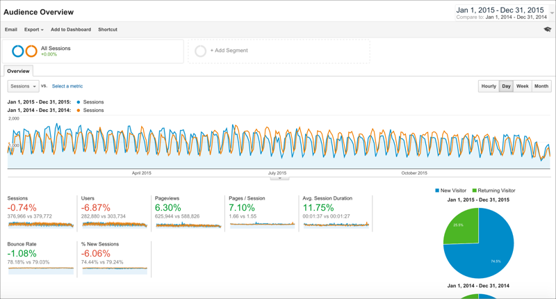 2015 vs 2014 Google Analytics Comparison