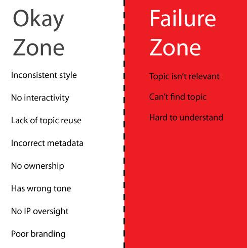 Why Help Fails