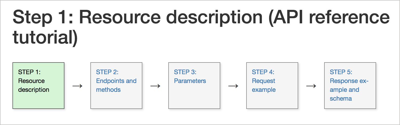 API reference tutorial