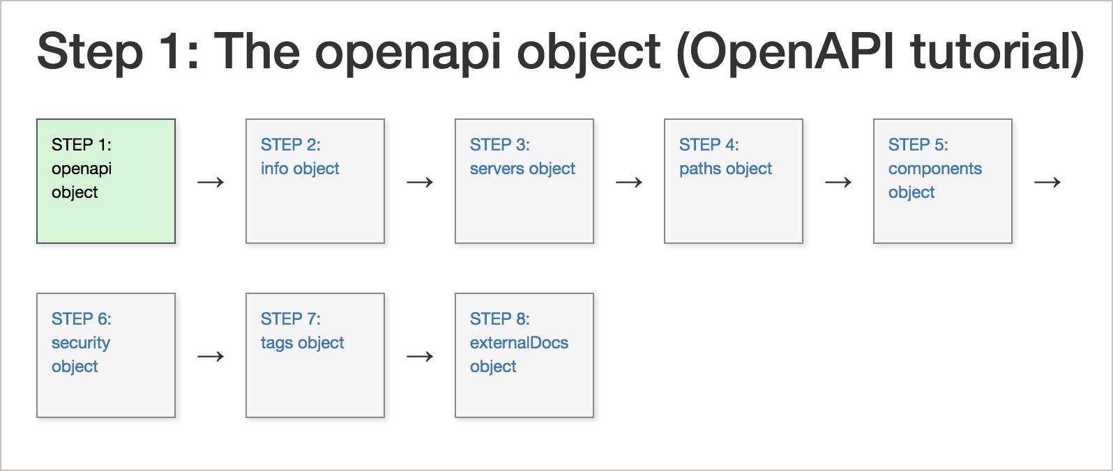 OpenAPI tutorial