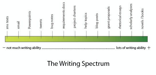 The Writing Spectrum