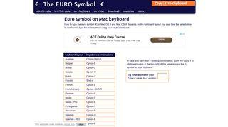 Euro symbol Mac keyboard shortcut