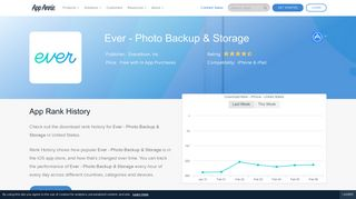 Ever - Photo Backup & Storage App Ranking and Store Data | App Annie