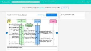 Login/Password Message Exchange   Download Scientific Diagram
