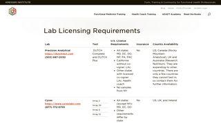 Lab Licensing Requirements | Kresser Institute