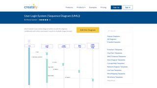 User Login System   Editable UML Sequence Diagram Template on ...